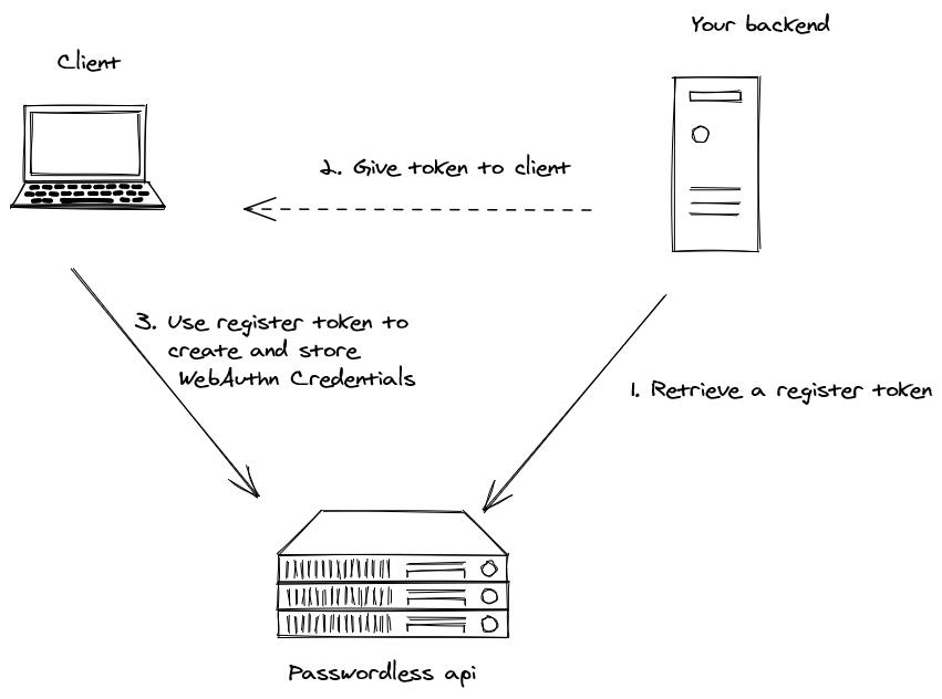 Passwordless register flow